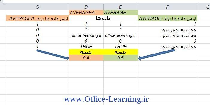تفاوت Averagea و Average