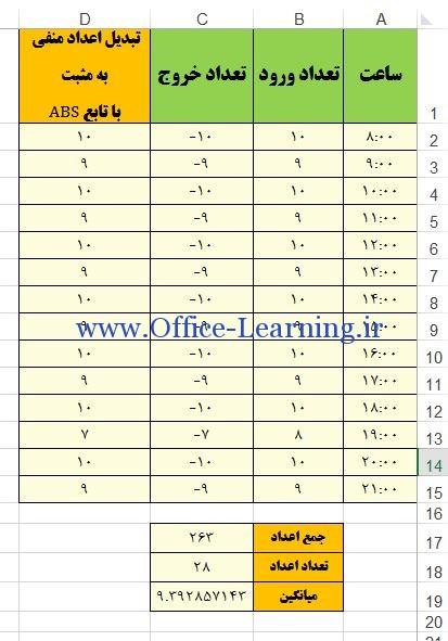 تابع ABS در Excel