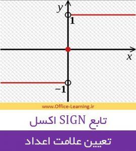 آموزش تابع sign اکسل-تعیین علامت مثبت منفی اعداد