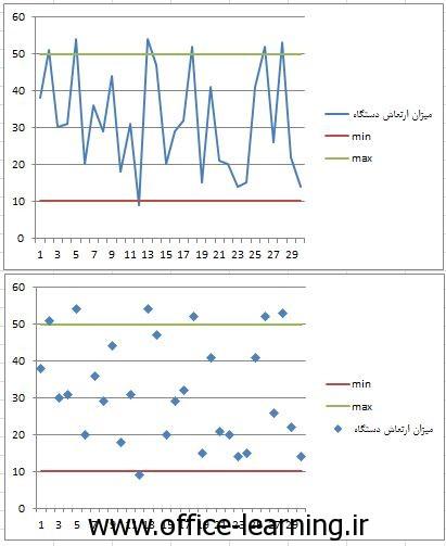 max-min chart-2