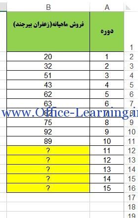 آموزش تابع FORECASE اکسل-پیش بینی رگرسیون خطی