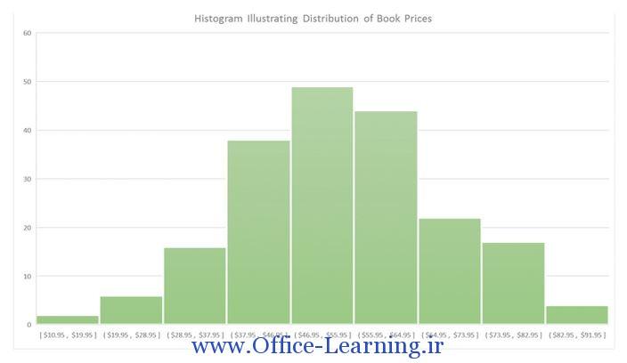 نمودار Histogram