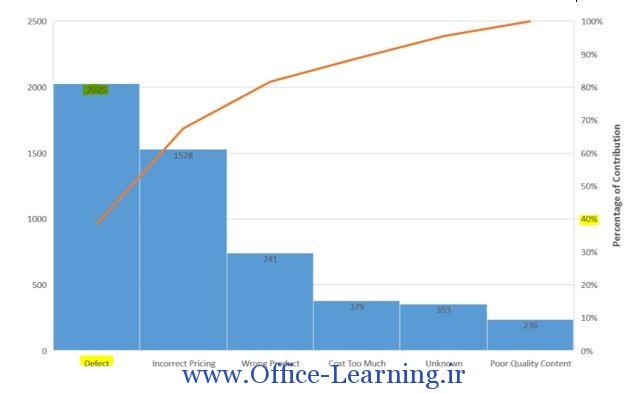 نمودار Pareto