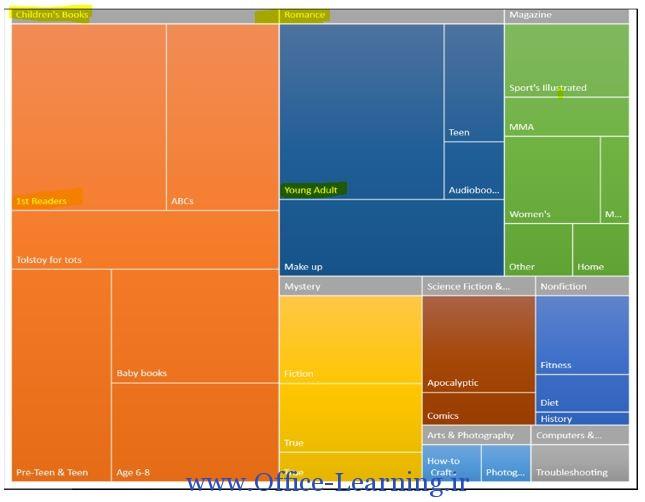 نمودار treemap