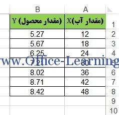 آموزش تابع SLOPE اکسل-محاسبه شیب خط