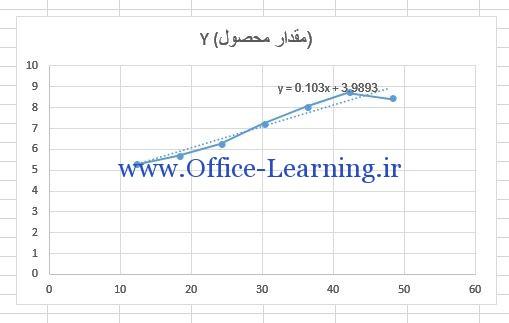 آموزش رسم نمودار رگرسیون خطی در اکسل با ابزار Trendline