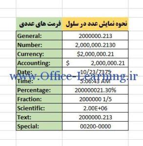 فرمت های عددی در اکسل