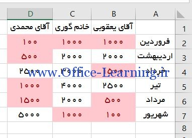 Conditional Formatting در Grater Than