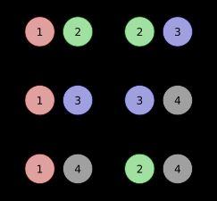 حالت های انتخاب با فرمول combin اکسل